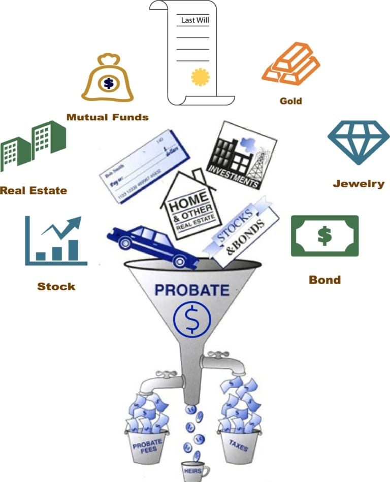 ways to avoid probate