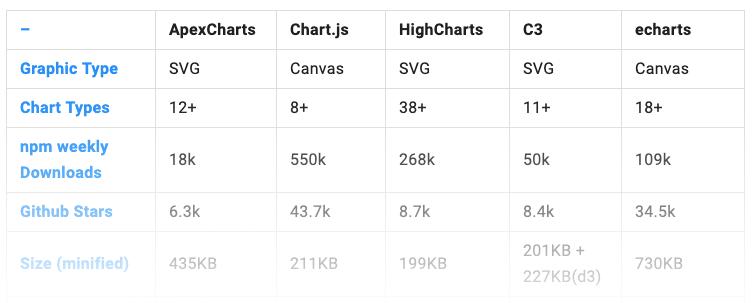 Chart comparison apexcharts
