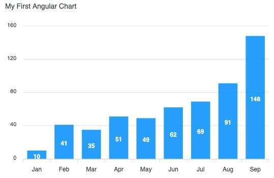 create-your-first-angular-chart