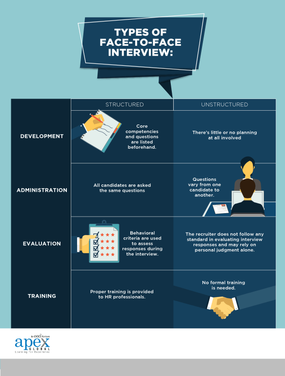 Human Engineers | How to Conduct a Face-to-Face Interview
