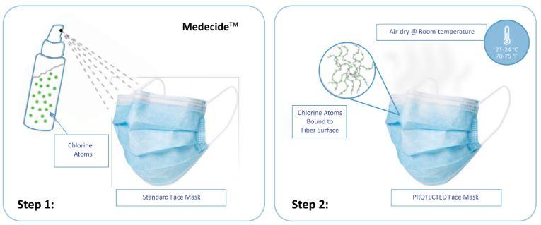 Medecide