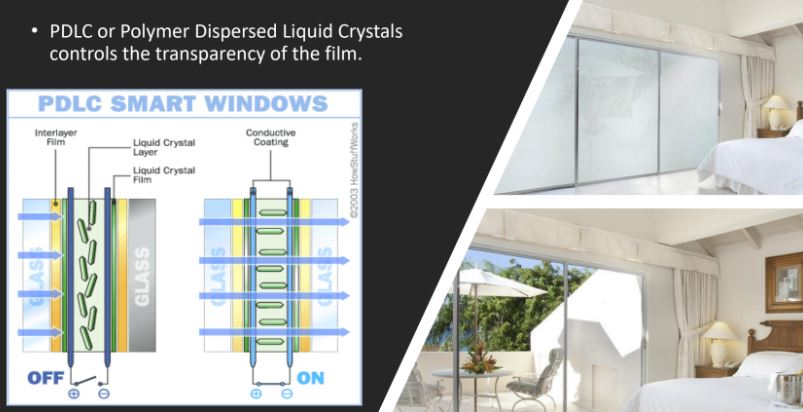 Smart Glass for Privacy On-demand