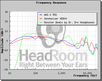 Kopfhörer Vergleich