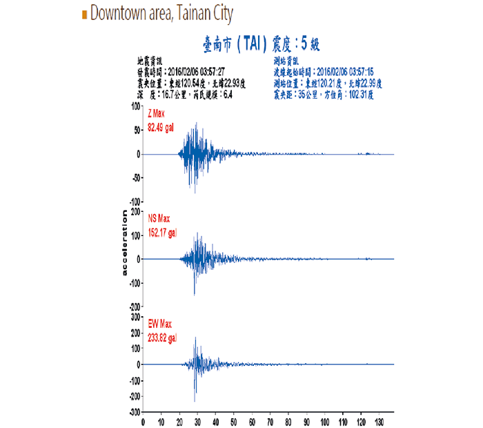 Accelerogram of the 2016 earthquake recorded in central Tainan, with the horizontal axis showing time in seconds.