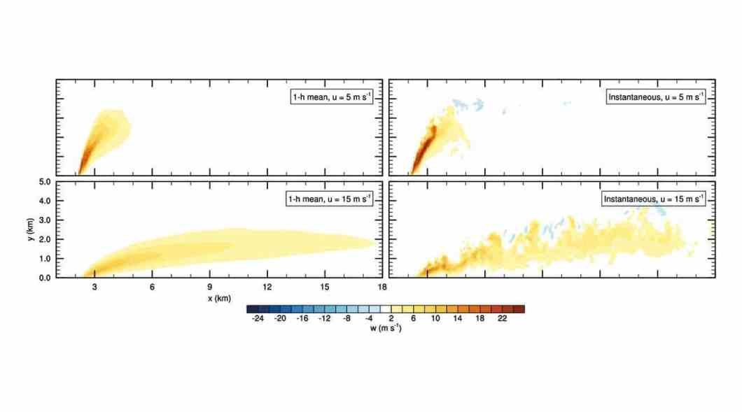 Figure 1. Vertical cross-sections of the mean (left) and instantaneous (right) vertical velocity, m s–1, through the plume centre line, for background wind speeds of 5 (top) and 15 (bottom) m s–1.