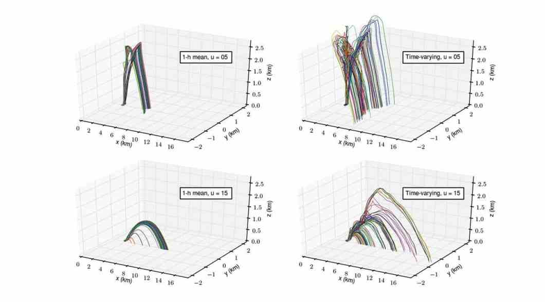 Figure 2. Trajectories of 100 firebrands lofted by the mean (left) and time-varying (right) plumes under background wind speeds of 5 (top) and 15 (bottom) m s–1.