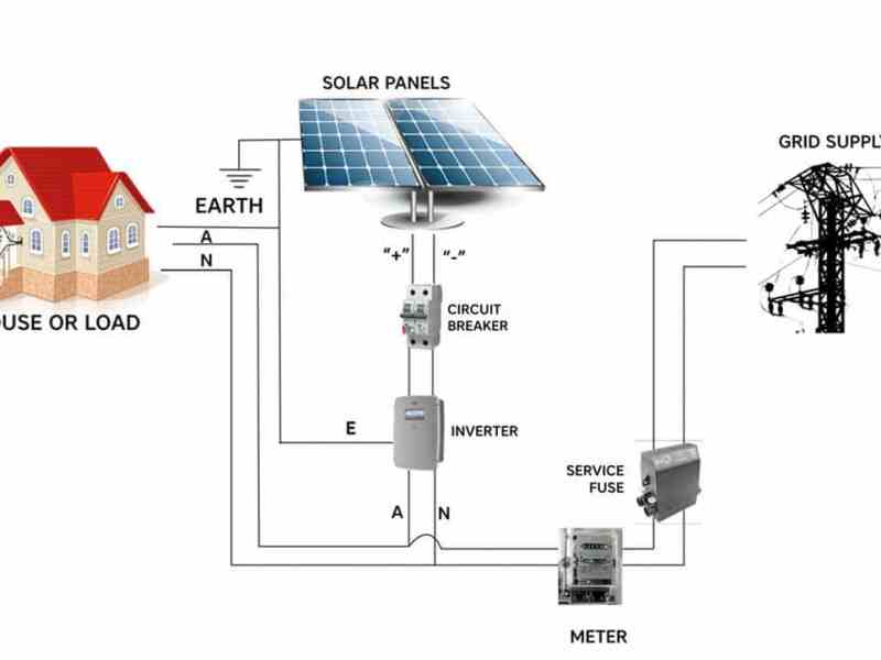 Standard net metered grid interactive solar system