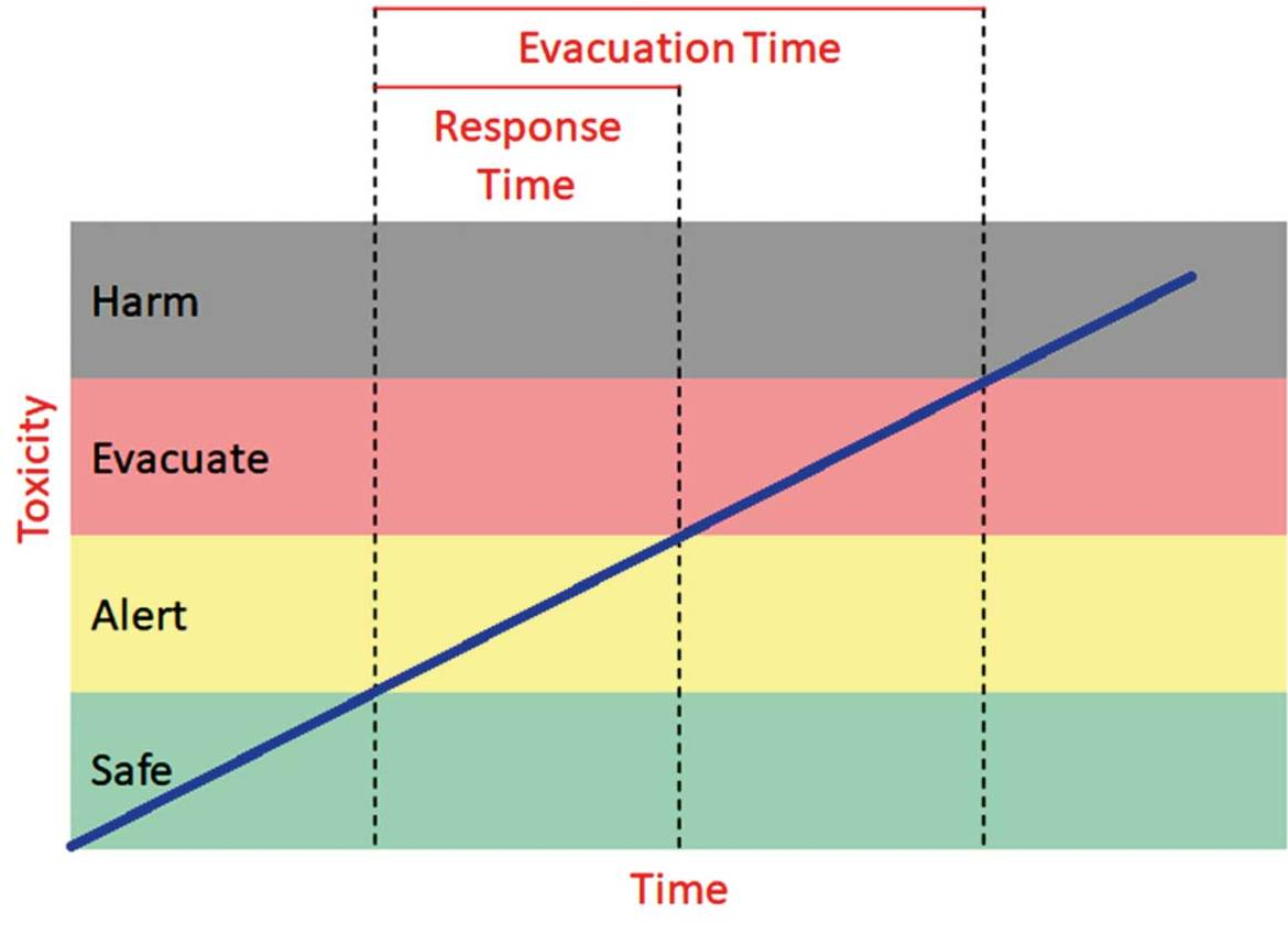 Figure 7: Response time from a toxic gas release.