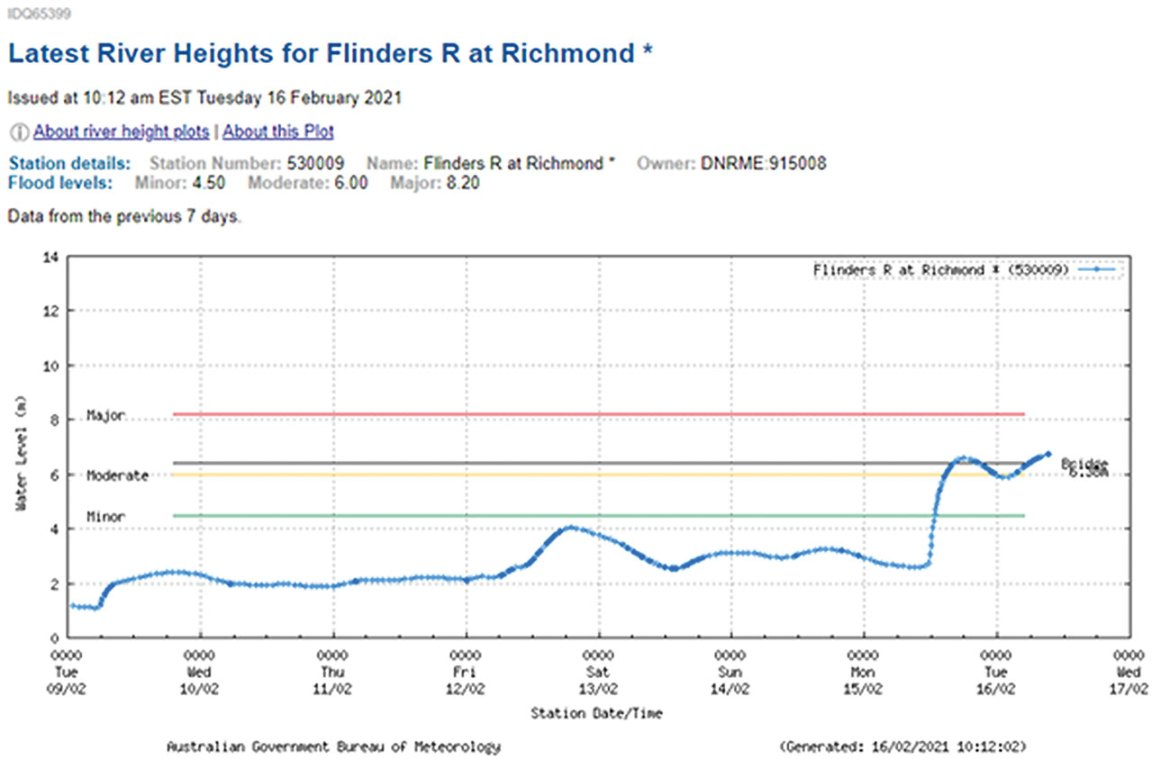 Latest River Heights for Flinders River at Richmond, provided by the Bureau of Meteorology (BoM).