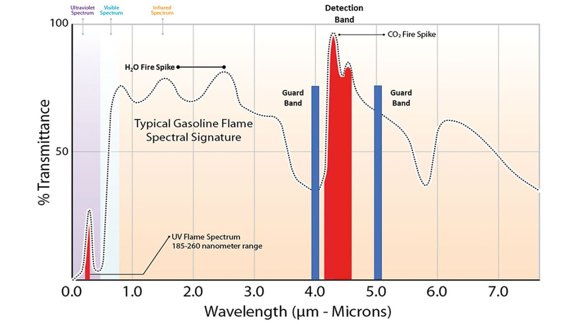 Figure 3. Triple IR flame detection (HC fire) with adjacent guard bands.