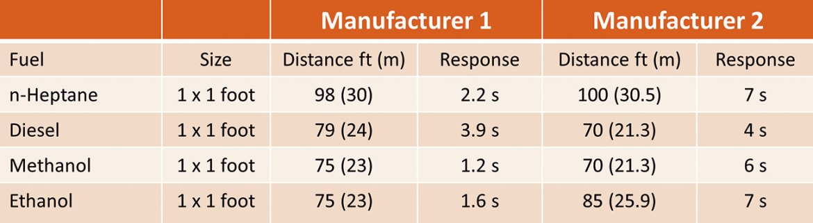 Figure 3. Response to different fuels.