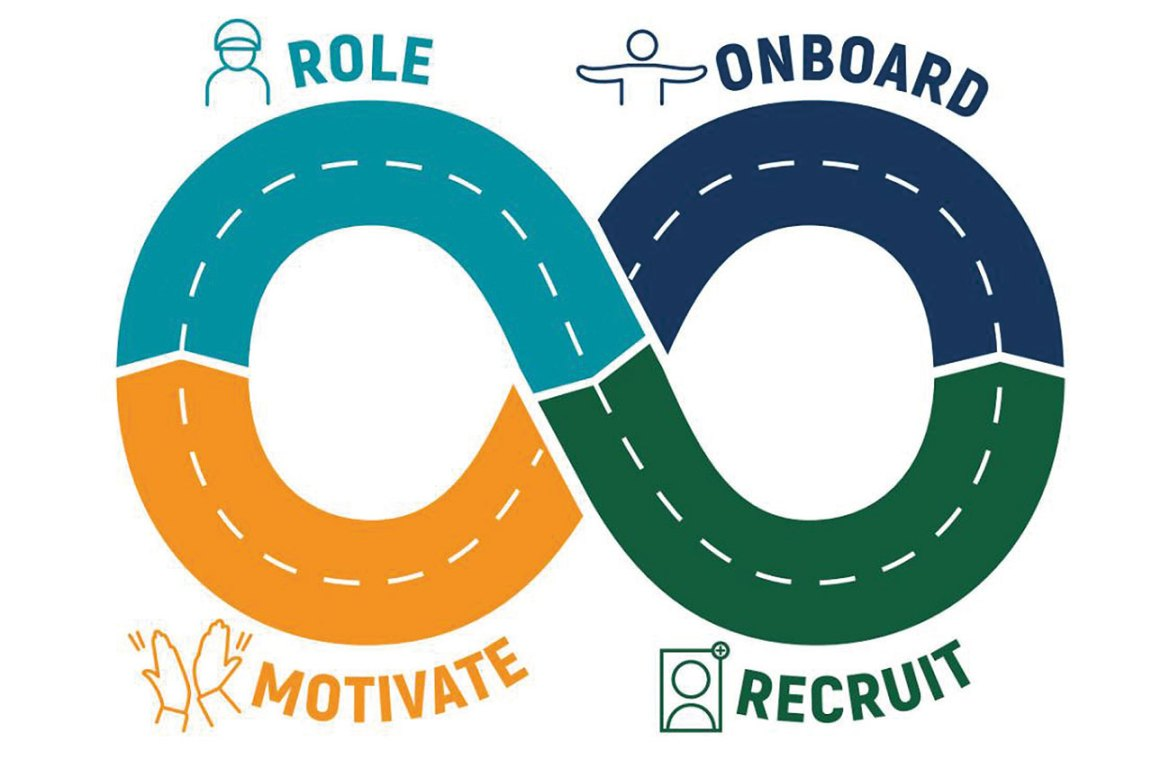 The evidence-based volunteer recruitment and retention roadmap used by DFES.