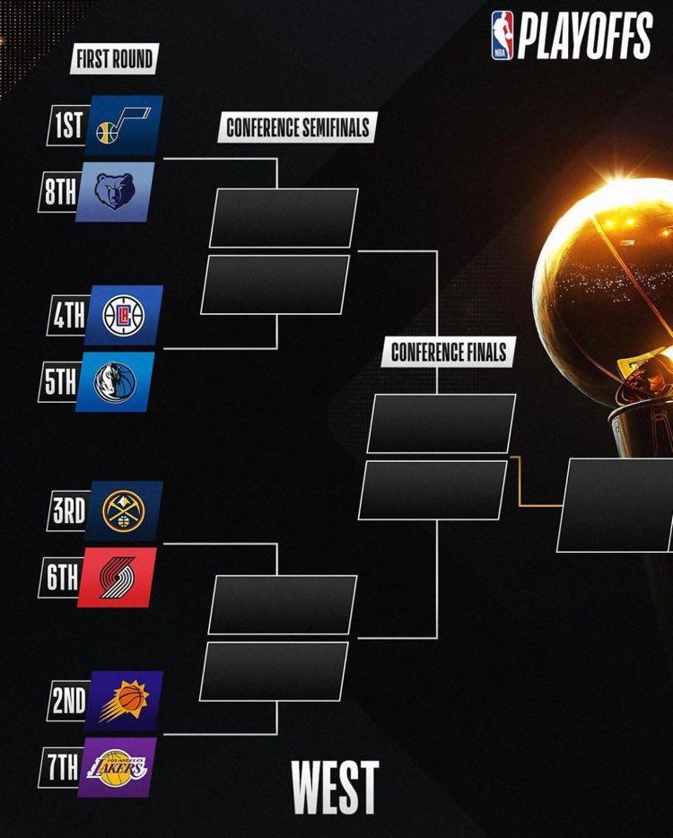 le retour des playoffs NBA OUEST