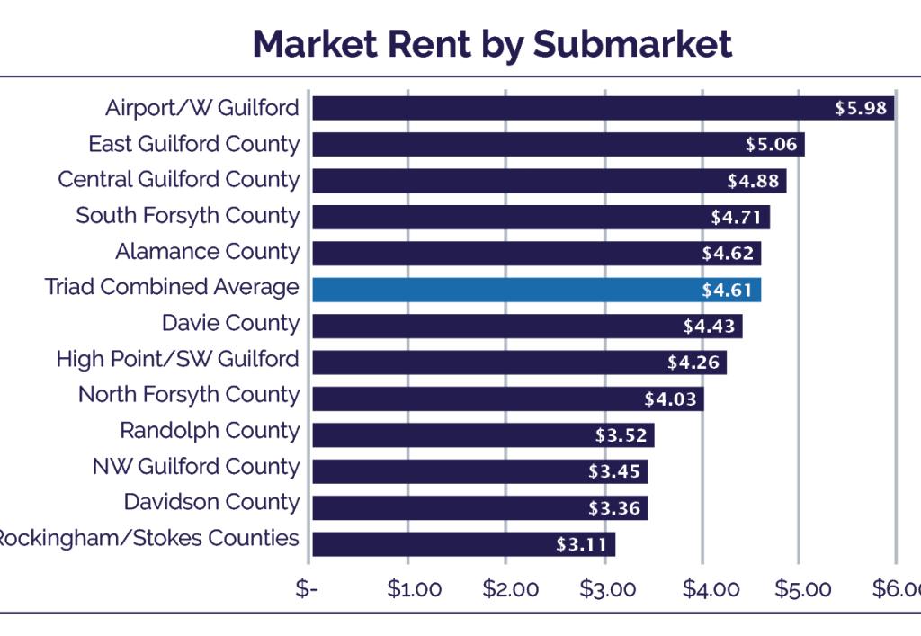 market rent by submarket industrial market report triad carolina apg advisors
