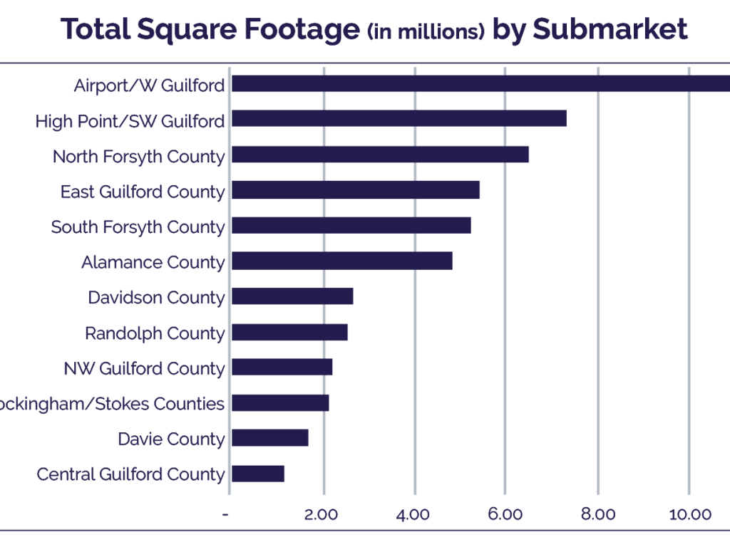 total square footage by submarket q1 industrial market report triad carolina apg advisors