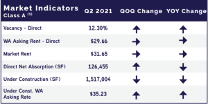 Market Indicators Q2 Office Market Report Raleigh Durham