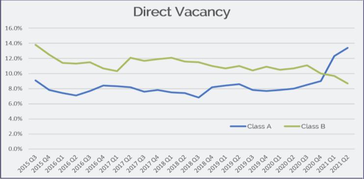 Direct Vacancy Q2 Office Market Report Raleigh Durham