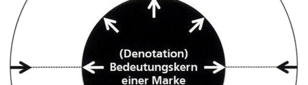 20110406_StrategyCorner_Grosch_Der Sinn der Marke_01