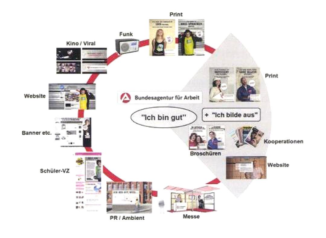 20110615_StrategyCorner_Riedel_Schacht_Drei Stufen integrierter Kommunikation_02