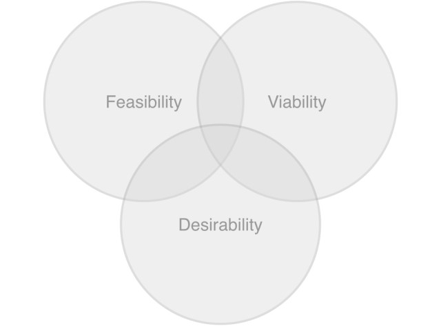 Classic Venn diagram showing the mixture of technical (feasibility), business (viability) and user interest (desirability)