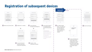 Registration of subsequent devices