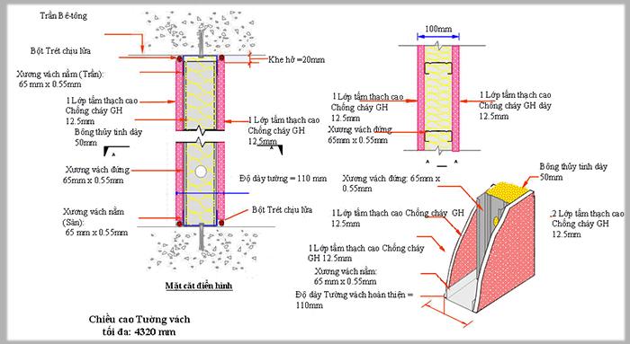 Hệ thống vách thạch cao chống cháy của Phú Gia