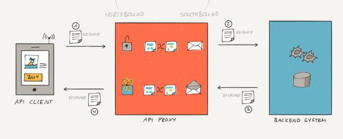 API Proxy