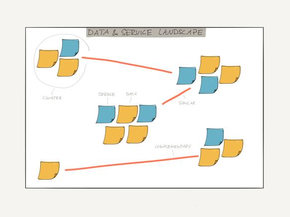 Data Service Landscape