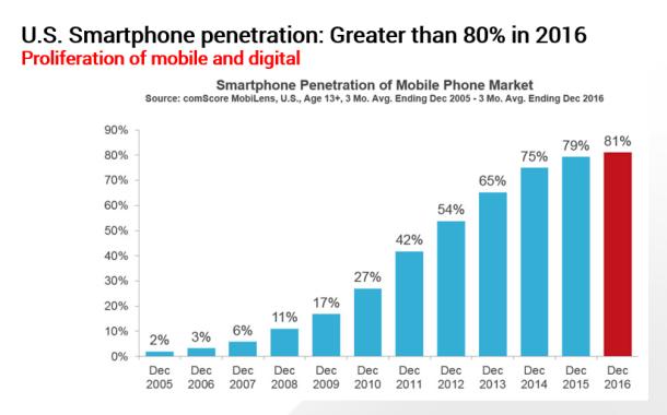 smartphone_penetration