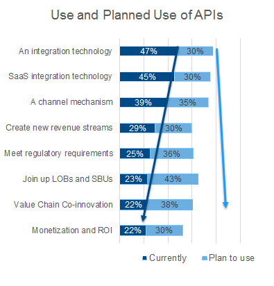 Use and planned use of APIs