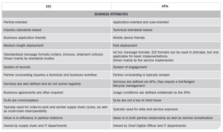 API versus EDI
