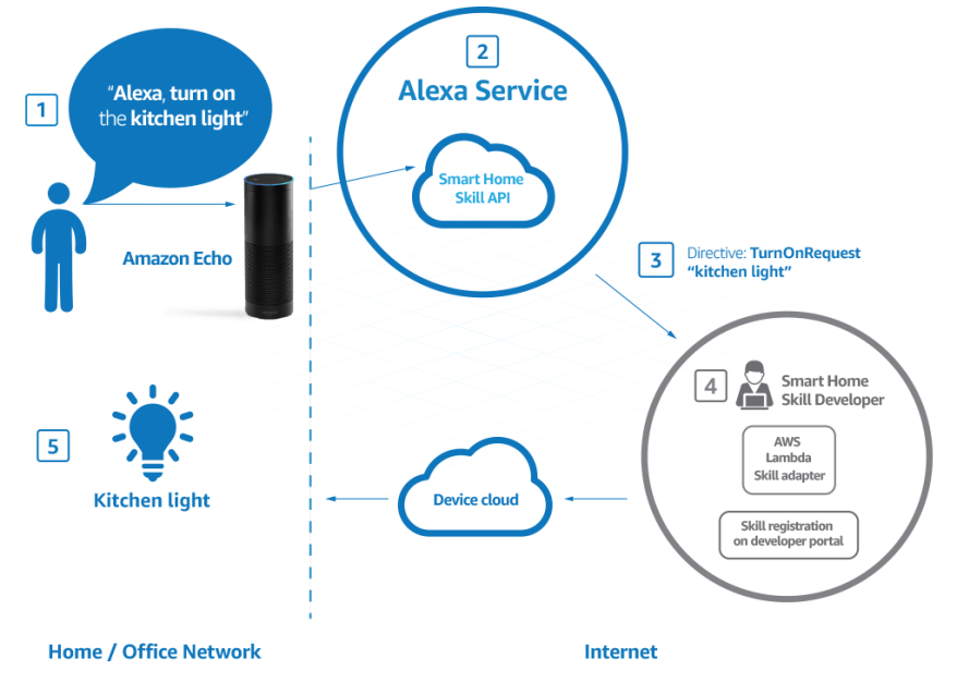 Alexa_Smart_Home_EcoSystem._TTH_