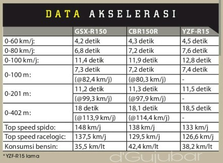 Komparasi Adu Kencang Suzuki GSX R150 Vs Honda CBR150R Dan Yamaha R15 apipotoblog.com