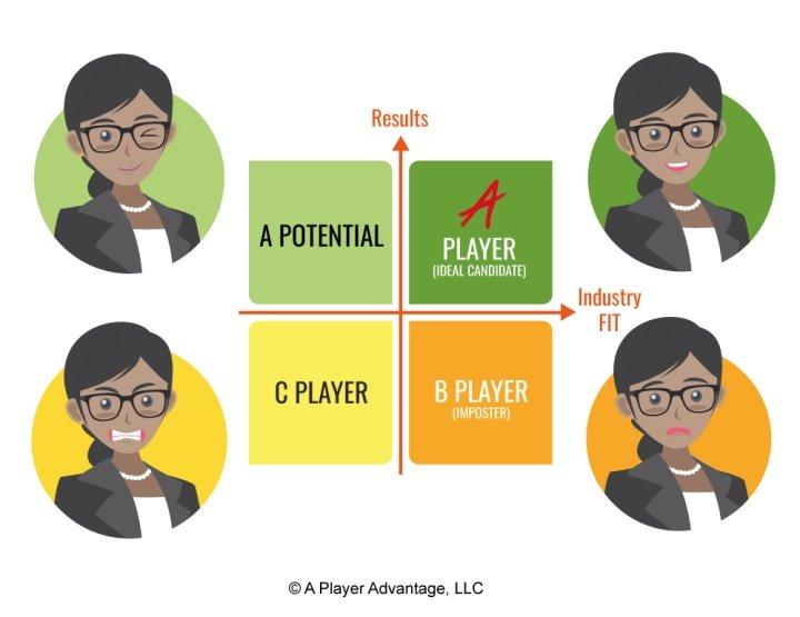 A Player Employee Graph