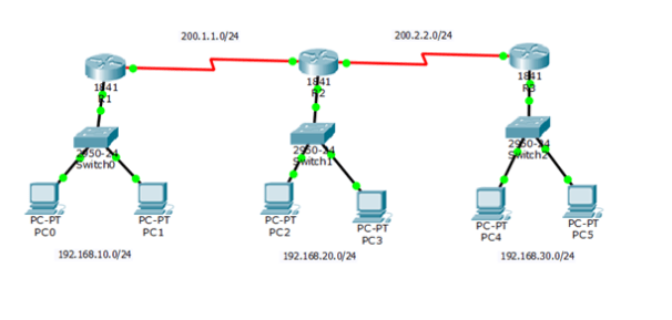 RIP Cisco, Enrutamiento, redes, enrutamiento fácil, diagrama de red