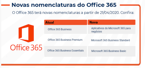 A imagem descreve os novos nomes dos pacotes Office 365 da Microsoft.