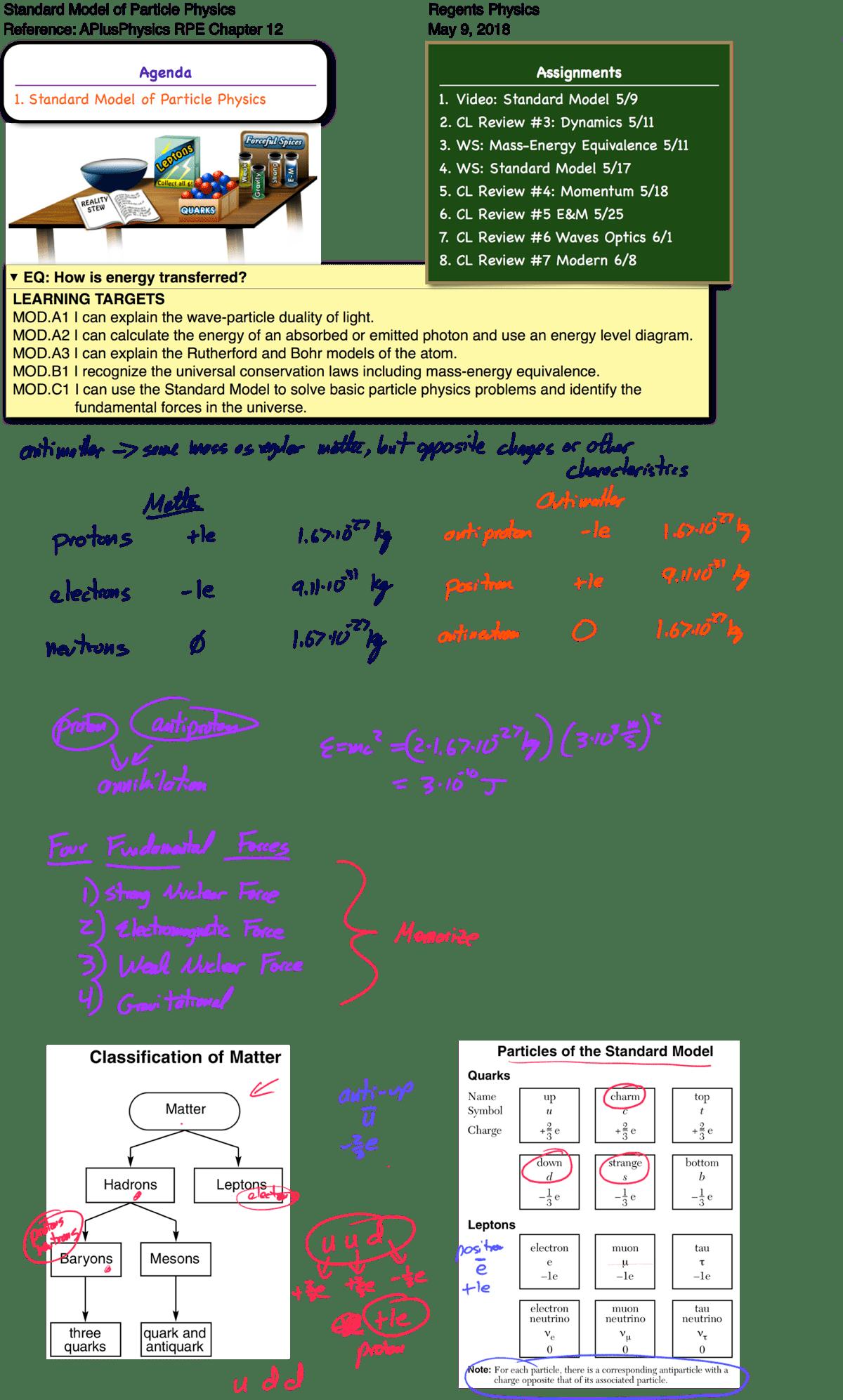 Standard Model Archives