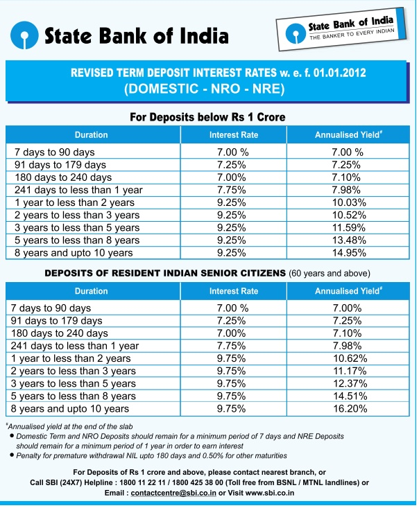 sbi bank fixed deposit interest rates