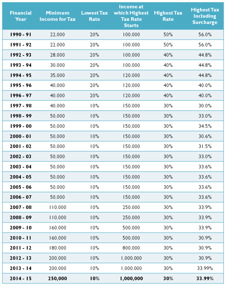 Income Tax Slabs History since FY 1990-91 in India