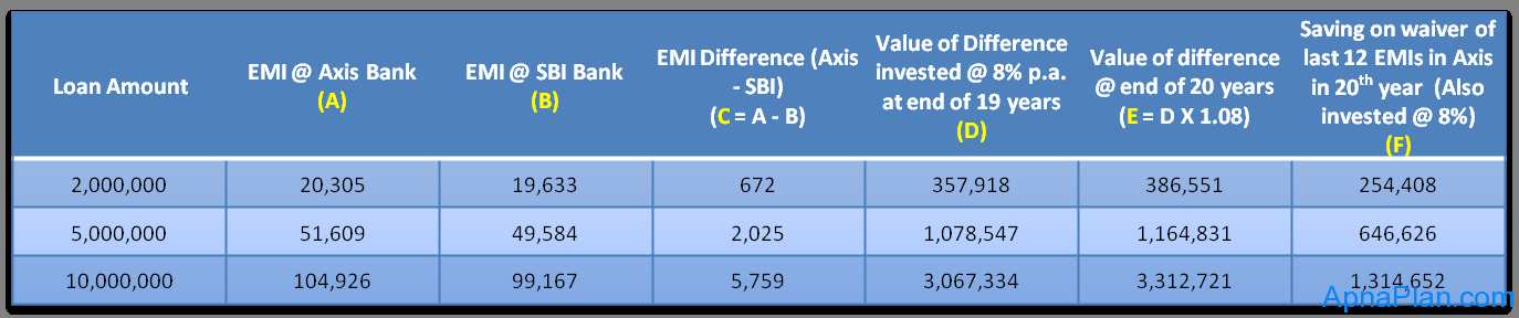 Axis Bank Personal Loan Interest