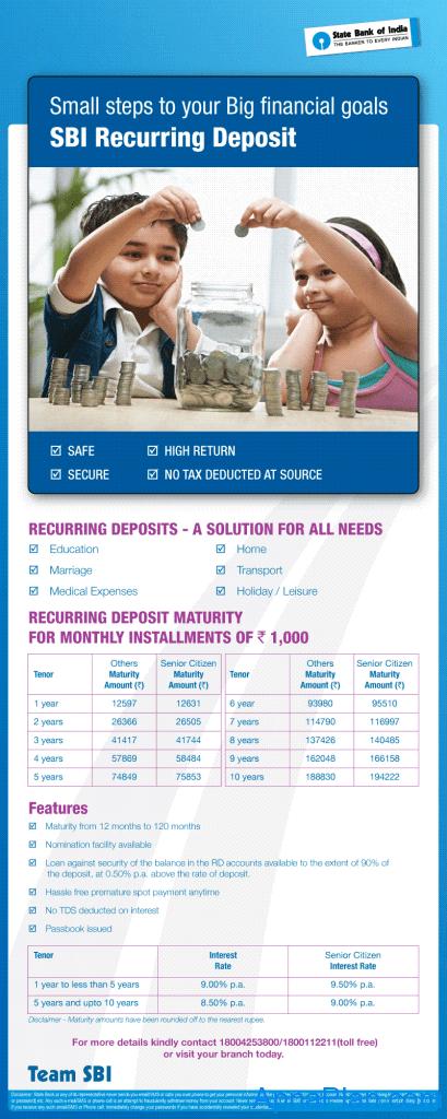 SBI Recurring Deposit 2012