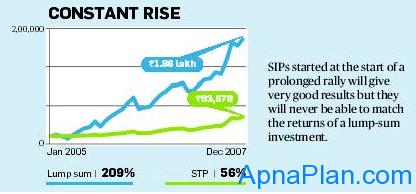 SIP vs. Lump sum - Constant Rising Market