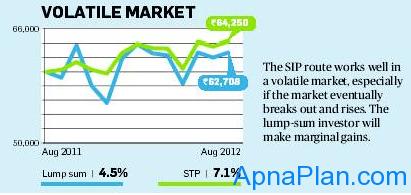 SIP vs. Lump sum - Volatile Market