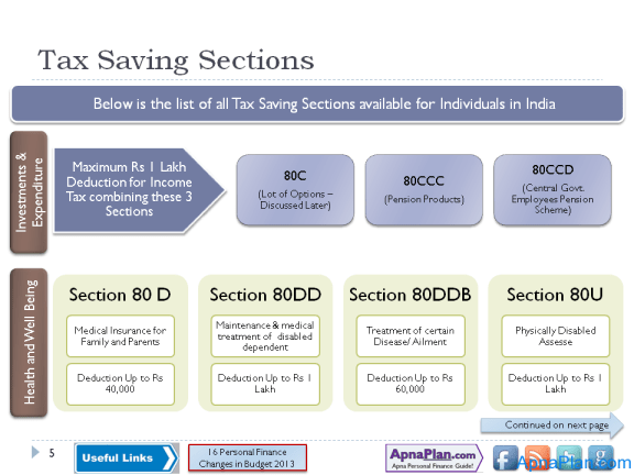 Sections of Income tax you should know for Saving Tax
