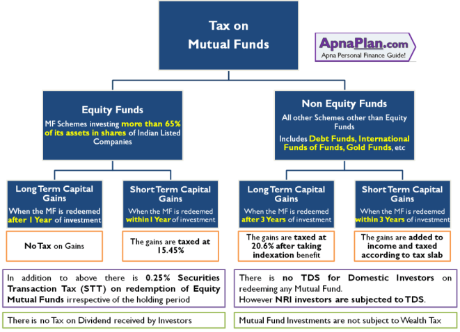 Tax on Equity and Debt Mutual Funds in India