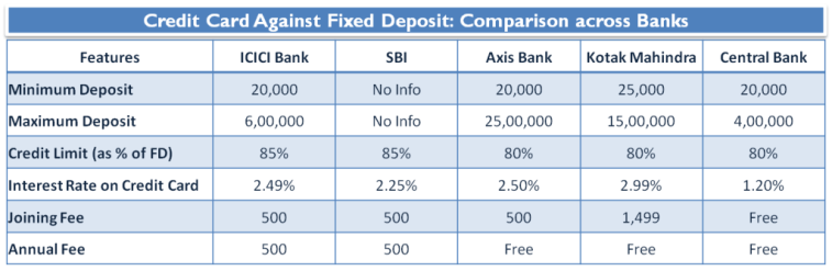 Credit Card Against Fixed Deposit - Comparison across Banks