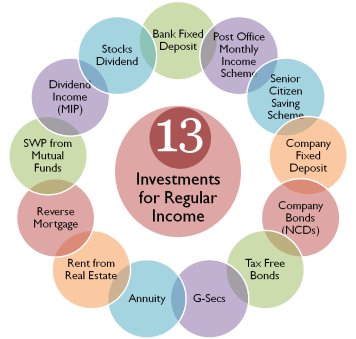 Investments for Generating Regular Income