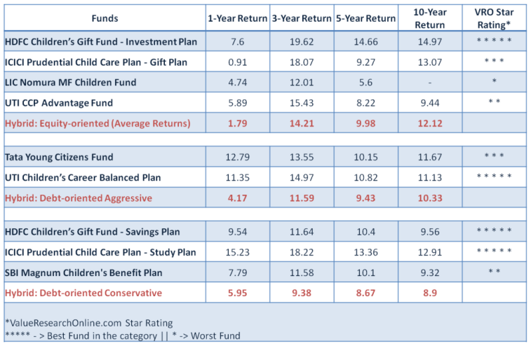 Performance Comparison - Child Investment Plans VS Normal Mutual Funds
