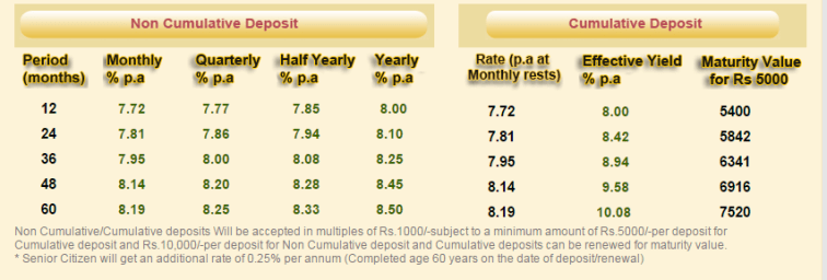 Shriram City Union Finance Ltd - Interest Rates