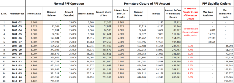 PPF Premature Closure - Penalty Illustration